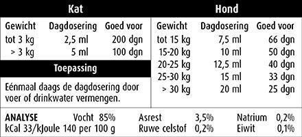 Dosering Hond en Kat Glucosamine